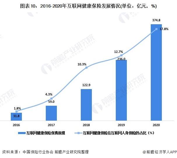 图表10:2016-2020年互联网健康保险发展情况(单位:亿元,%)