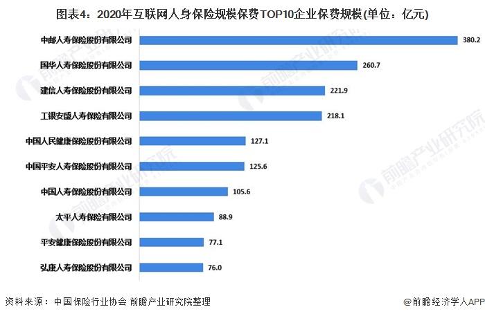 图表4:2020年互联网人身保险规模保费TOP10企业保费规模(单位:亿元)