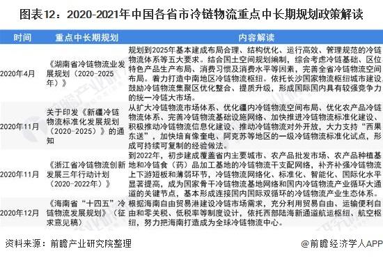 图表12:2020-2021年中国各省市冷链物流重点中*规划政策解读