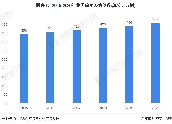 图表1:2015-2020年我国癌症发病例数(单位:万例)