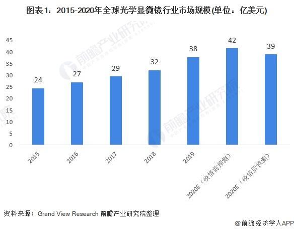 图表1:2015-2020年全球光学显微镜行业市场规模(单位:亿美元)