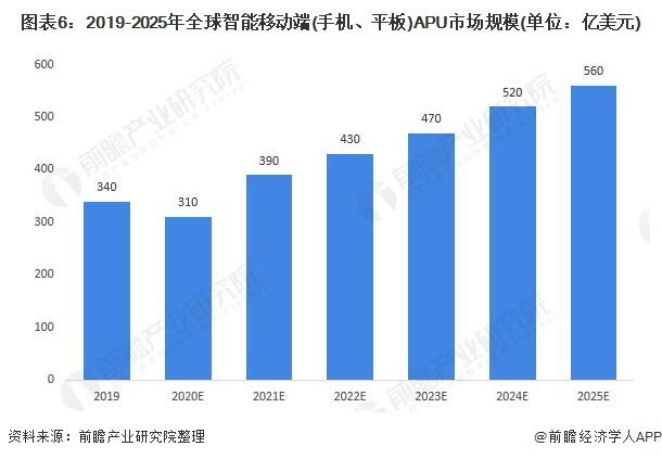 圖表6:2019-2025年全球智能移動端(手機、平板)APU市場規模(單位:億美元)