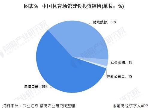 图表9:中国体育场馆建设投资结构(单位:%)