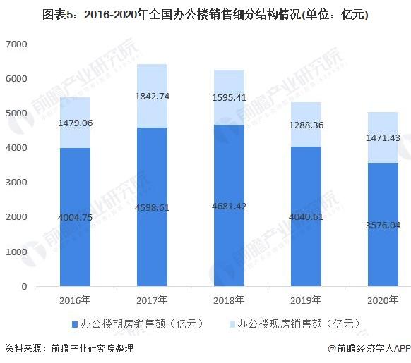图表5:2016-2020年全国办公楼销售细分结构情况(单位:亿元)