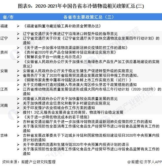 图表9:2020-2021年中国各省市冷链物流相关政策汇总(三)