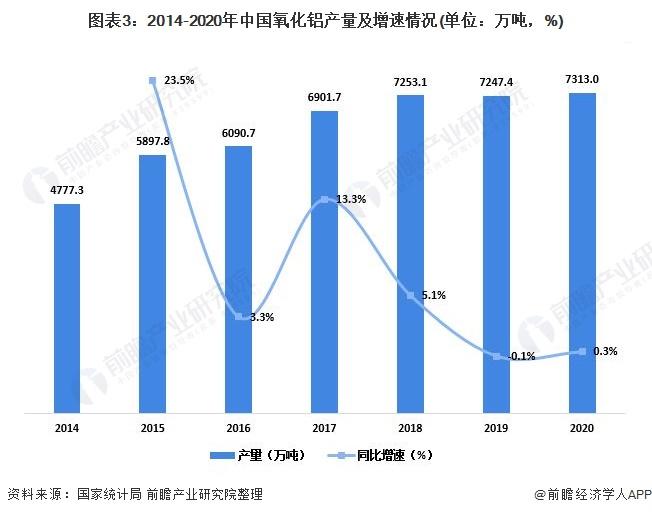 图表3:2014-2020年中国氧化铝产量及增速情况(单位:万吨,%)