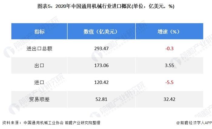 圖表5:2020年中國通用機械行業進口概況(單位:億美元,%)