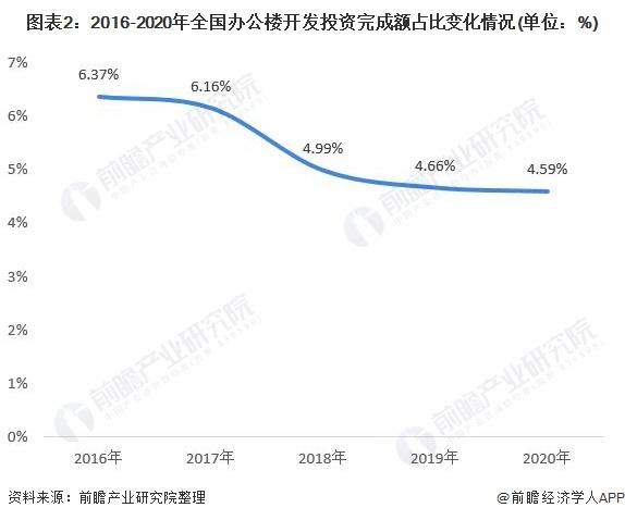 图表2:2016-2020年全国办公楼开发投资完成额占比变化情况(单位:%)