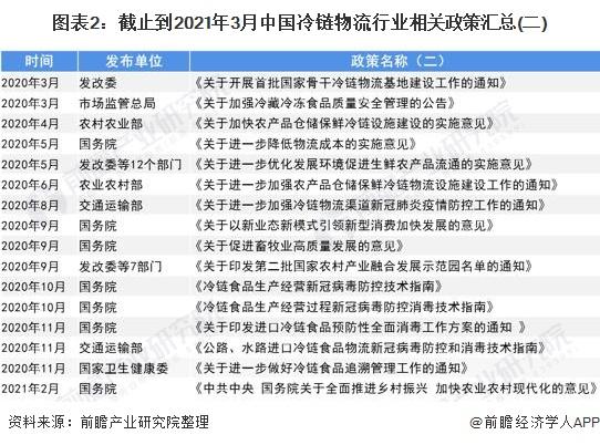 图表2:截止到2021年3月中国冷链物流行业相关政策汇总(二)