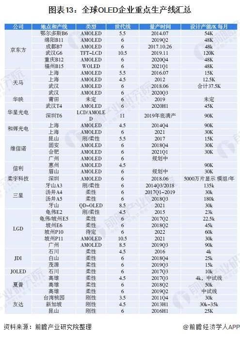 图表13:全球OLED企业重点生产线汇总