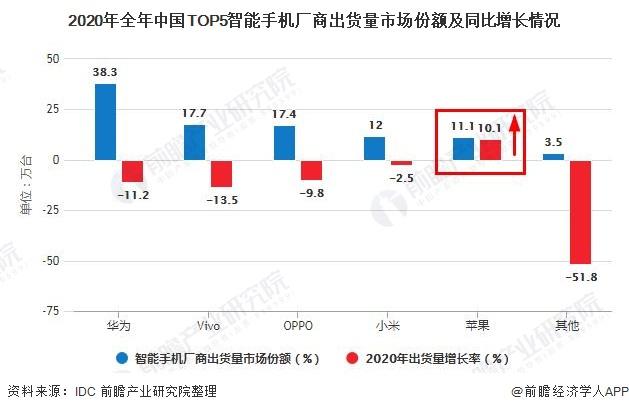 2020年全年中国TOP5智能手机厂商出货量市场份额及同比增长情况