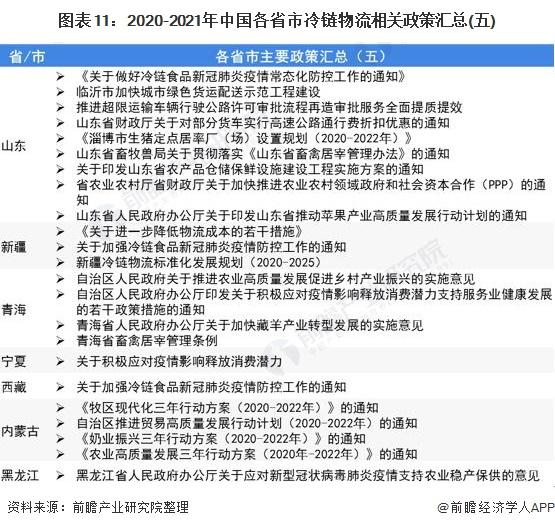 图表11:2020-2021年中国各省市冷链物流相关政策汇总(五)