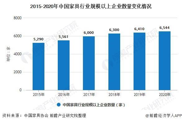 2015-2020年中国家具行业规模以上企业数量变化情况