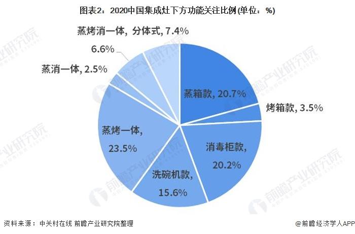 图表2:2020中国集成灶下方功能关注比例(单位:%)