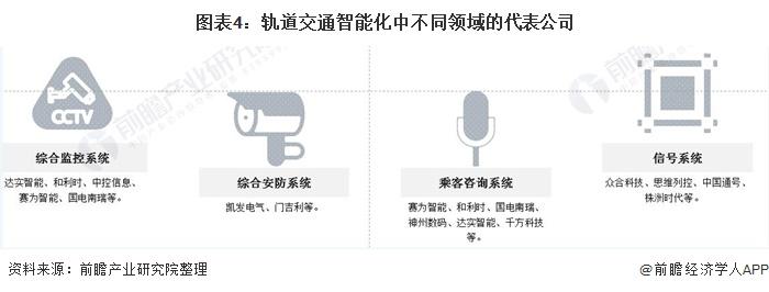 图表4:轨道交通智能化中不同领域的代表公司