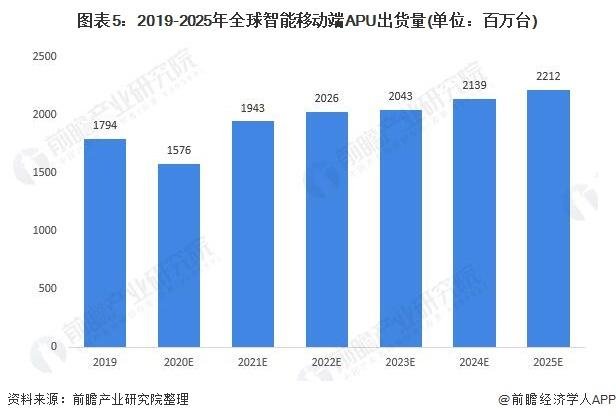 圖表5:2019-2025年全球智能移動端APU出貨量(單位:百萬臺)