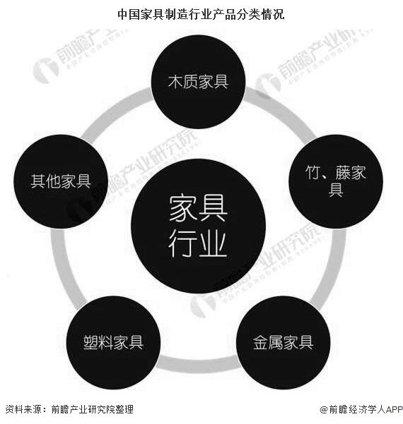 中国家具制造行业产品分类情况