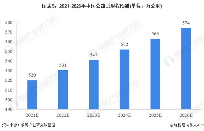 图表5:2021-2026年中国公路总里程预测(单位:万公里)