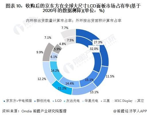 图表10:收购后的京东方在全球大尺寸LCD面板市场占有率(基于2020年的数据测算)(单位:%)