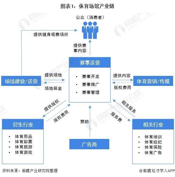 图表1:体育场馆产业链