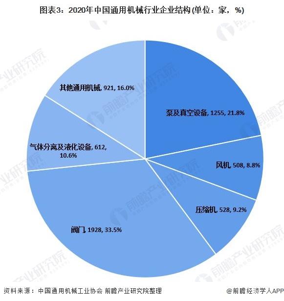 圖表3:2020年中國通用機械行業企業結構(單位:家,%)