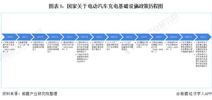 图表1:国家关于电动汽车充电基础设施政策历程图