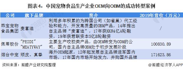 图表4:中国宠物食品生产企业OEM向OBM的成功转型案例