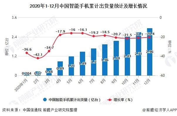 2020年1-12月中国智能手机累计出货量统计及增长情况