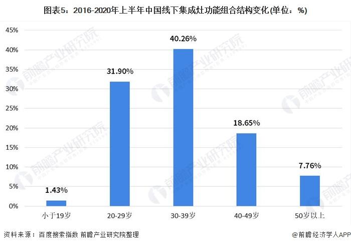 图表5:2016-2020年上半年中国线下集成灶功能组合结构变化(单位:%)
