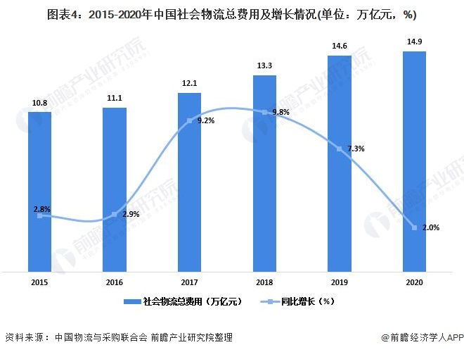 图表4:2015-2020年中国社会物流总费用及增长情况(单位:万亿元,%)