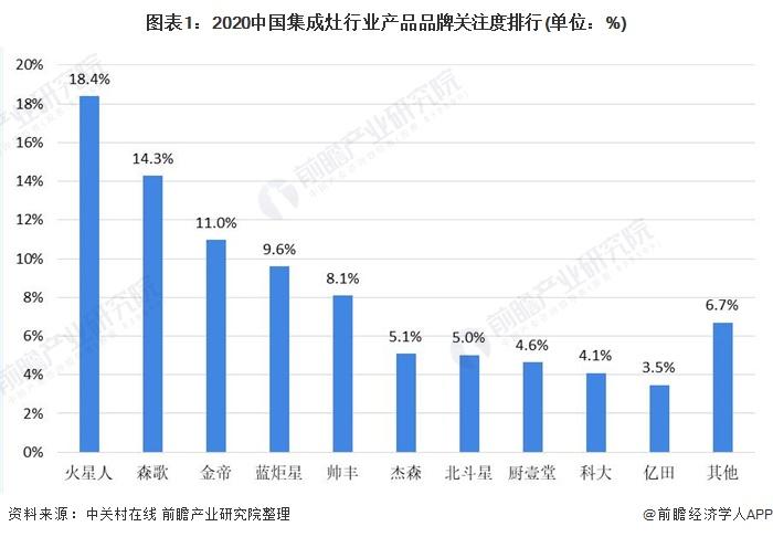 图表1:2020中国集成灶行业产品品牌关注度排行(单位:%)