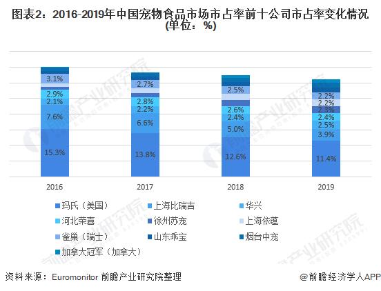 图表2:2016-2019年中国宠物食品市场市占率前十公司市占率变化情况(单位:%)