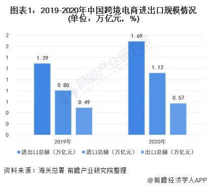 图表1:2019-2020年中国跨境电商进出口规模情况(单位:万亿元,%)