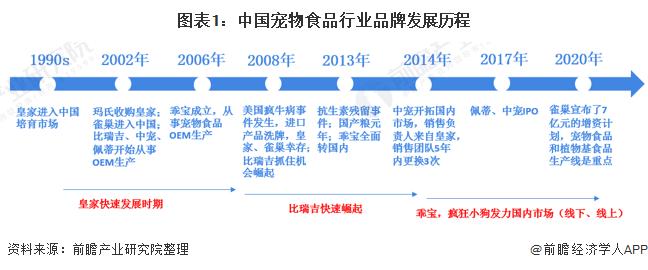 图表1:中国宠物食品行业品牌发展历程