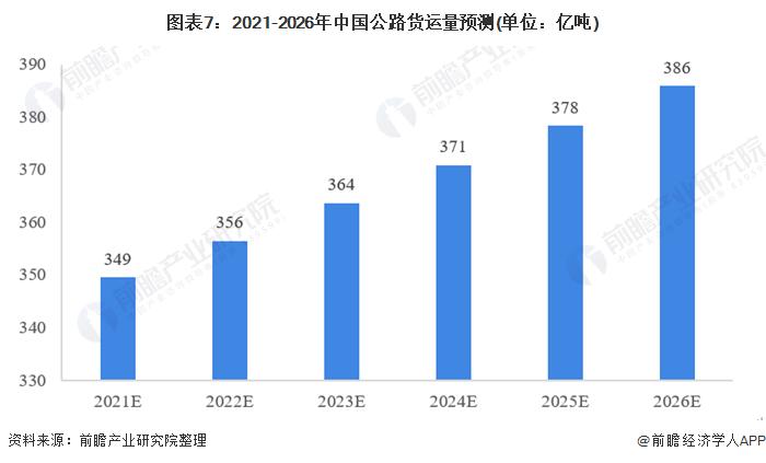 图表7:2021-2026年中国公路货运量预测(单位:亿吨)