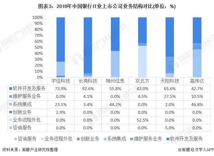 图表3:2019年中国银行IT业上市公司业务结构对比(单位:%)