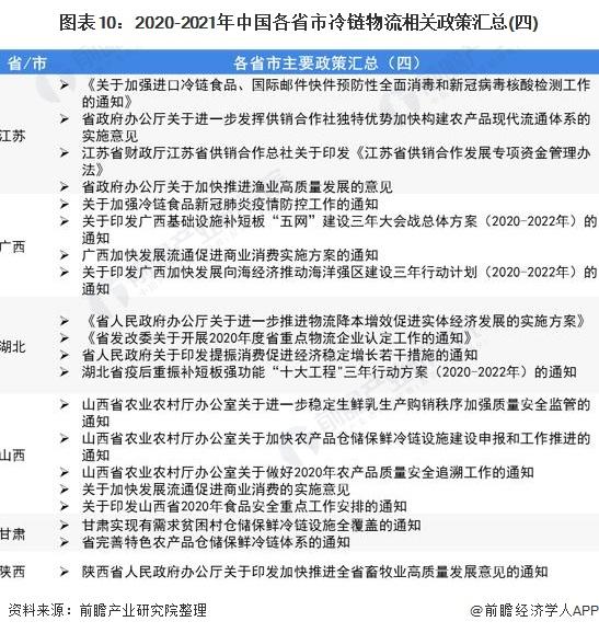 图表10:2020-2021年中国各省市冷链物流相关政策汇总(四)
