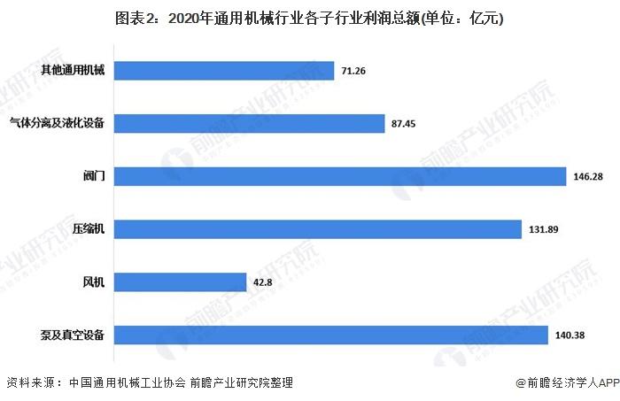 圖表2:2020年通用機械行業各子行業利潤總額(單位:億元)