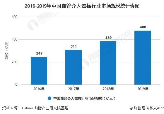 2016-2019年中国血管介入器械行业市场规模统计情况