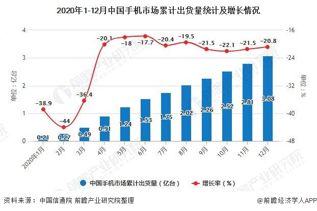 2020年1-12月中国手机市场累计出货量统计及增长情况