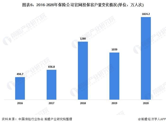 图表6:2016-2020年保险公司官网投保客户量变化情况(单位:万人次)