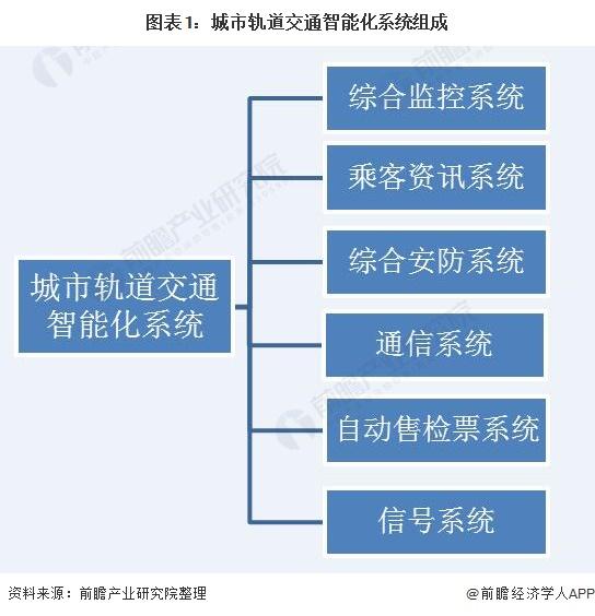 图表1:城市轨道交通智能化系统组成