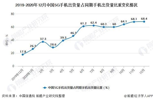 2019-2020年12月中国5G手机出货量占同期手机出货量比重变化情况