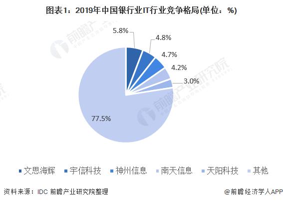 图表1:2019年中国银行业IT行业竞争格局(单位:%)