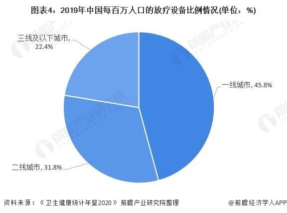 图表4:2019年中国每百万人口的放疗设备比例情况(单位:%)