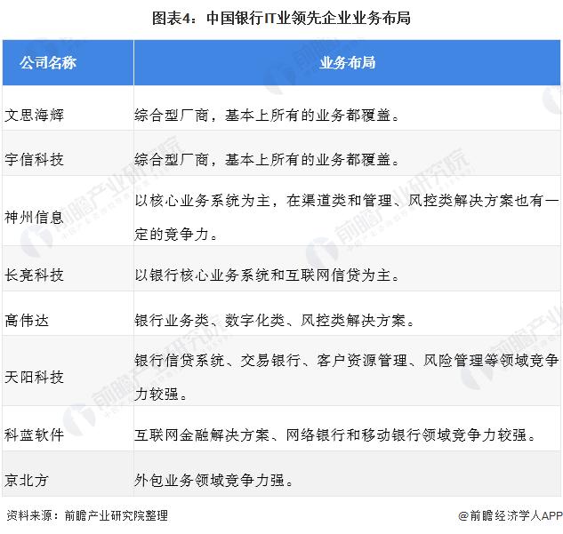 图表4:中国银行IT业领先企业业务布局