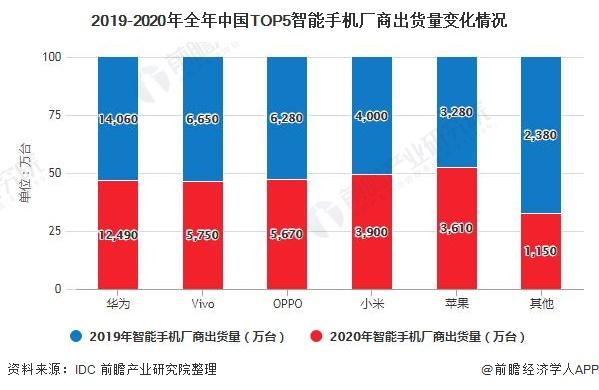 2019-2020年全年中国TOP5智能手机厂商出货量变化情况