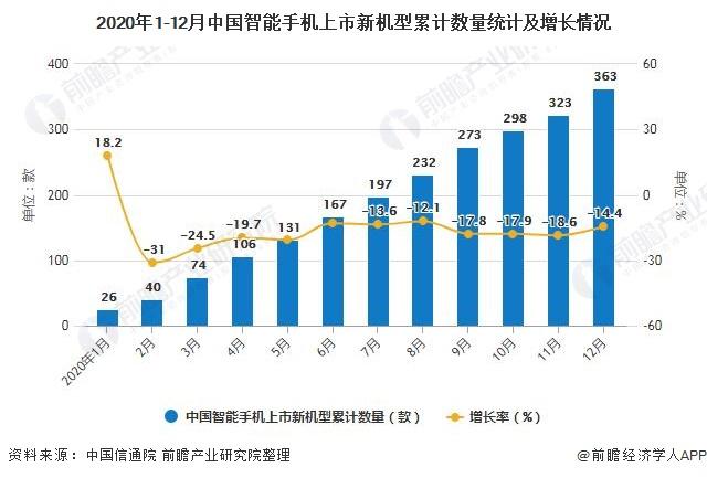 2020年1-12月中国智能手机上市新机型累计数量统计及增长情况