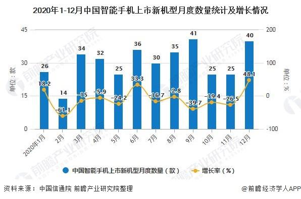 2020年1-12月中国智能手机上市新机型月度数量统计及增长情况