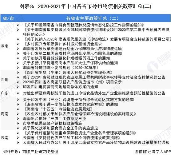图表8:2020-2021年中国各省市冷链物流相关政策汇总(二)